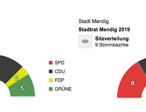 Wahlergebnisse in Mendig (Stadt, VG, Kreis)